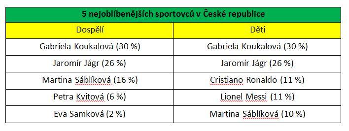 5 TOP sportovcu