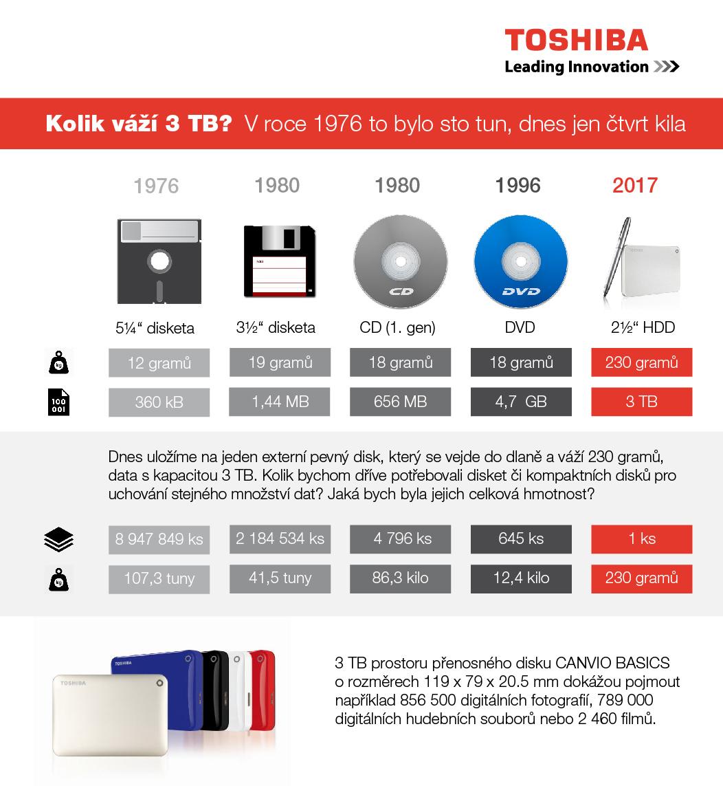 medialni data infografika