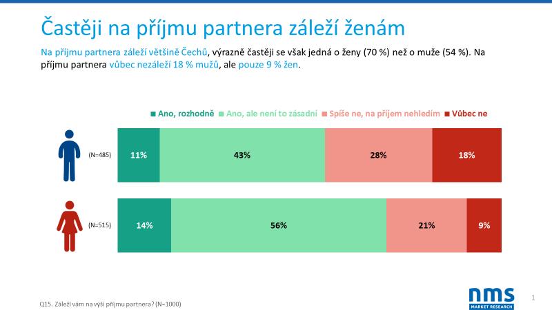 *Průzkum proběhl v únoru 2018 a na reprezentativním vzorku 1000 respondentů ve věku 18-64 let. Data se sbírala on-line v Českém národním panelu.