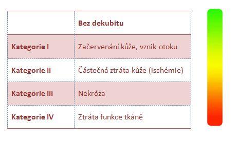 dekubity1